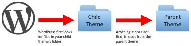قالب فرزند